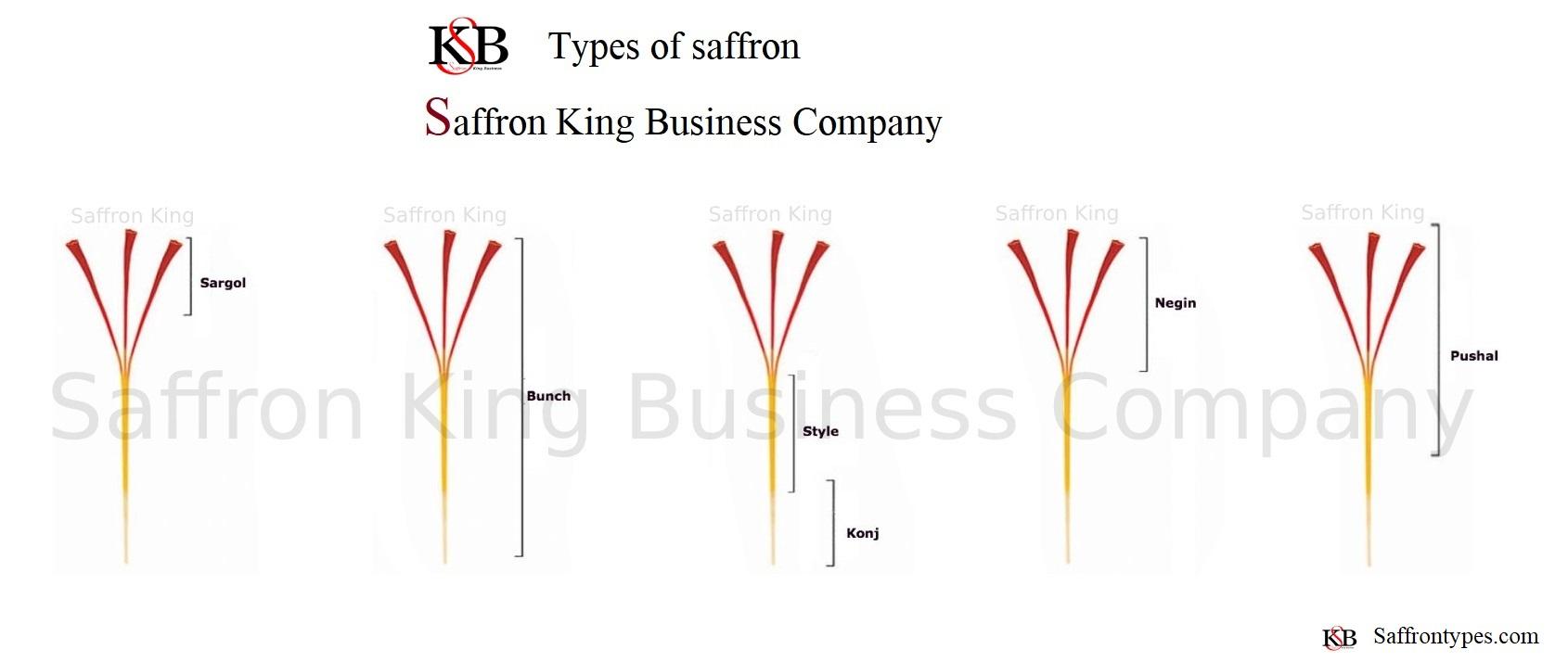High quality saffron Market size